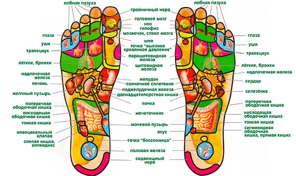 активные точки на ногах