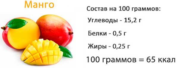пищевая ценность манго