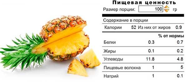 пищевая ценность ананаса