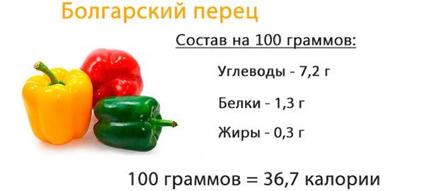пищевая ценность перцев
