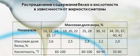 таблица жирности сметаны
