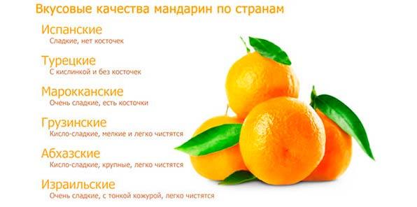 Вкусовые качества мандарина по странам