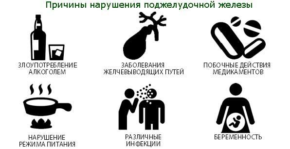 Причины нарушения работы поджелудочной железы