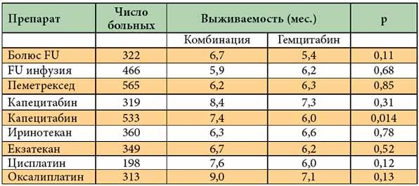 Таблица препаратов химиотерапии