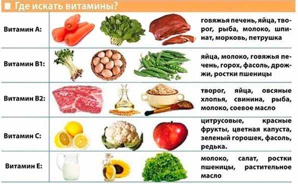 Содержание витаминов в разных продуктах
