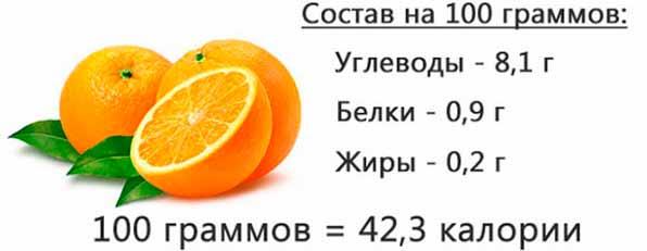 Состав на 100 грамм апельсина