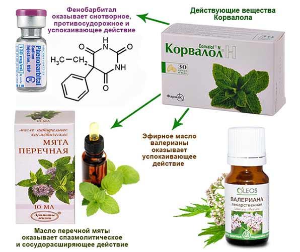 Медикаментозные свойства Корвалола