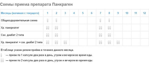 Схема приема Панкрагена при различных состояниях